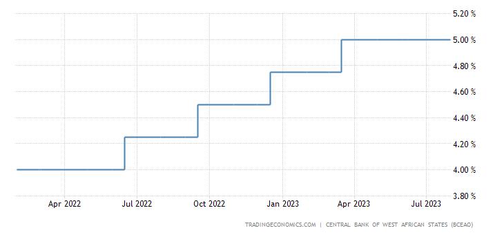 Benin Interest Rate