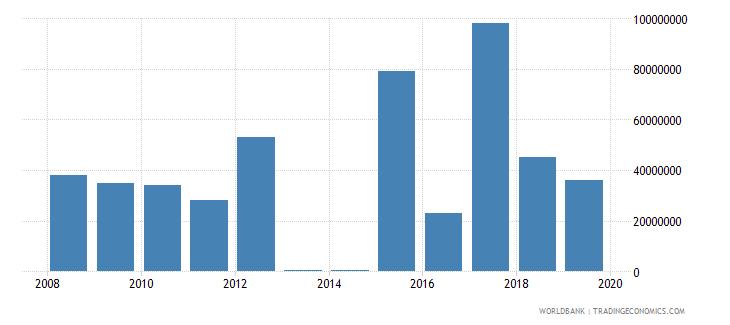 benin international tourism expenditures for passenger transport items us dollar wb data