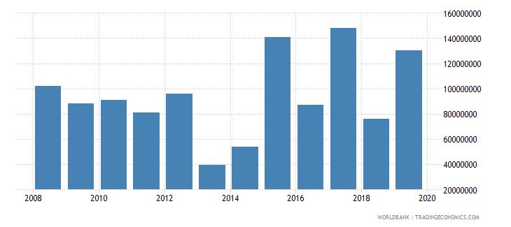 benin international tourism expenditures us dollar wb data