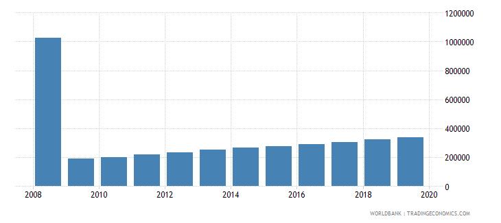 benin international tourism number of arrivals wb data
