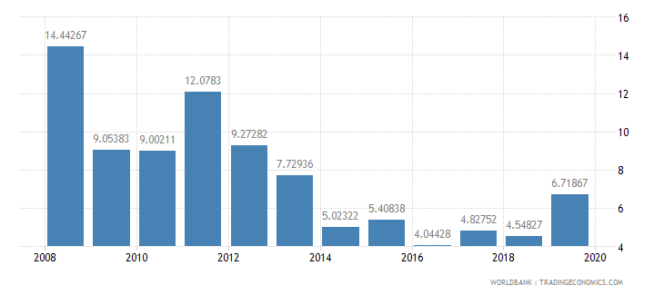 benin international tourism receipts percent of total exports wb data