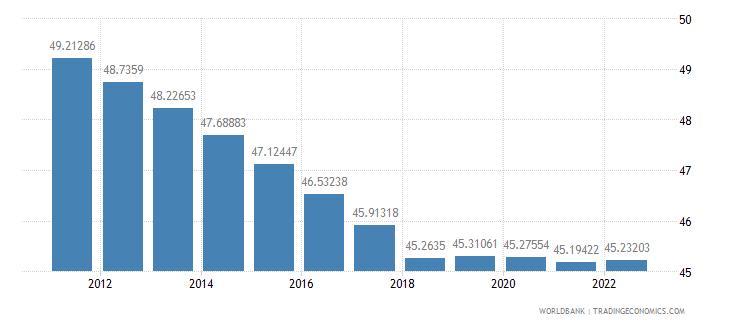 benin labor force female percent of total labor force wb data