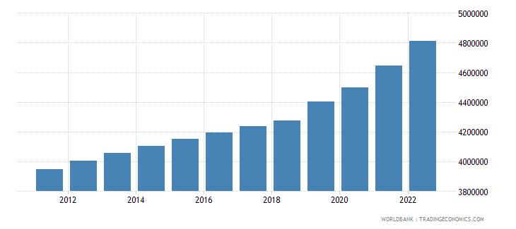 benin labor force total wb data