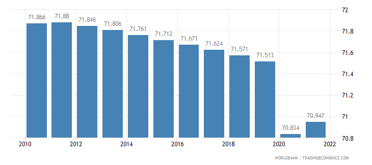 benin labor participation rate total percent of total population ages 15 plus  wb data