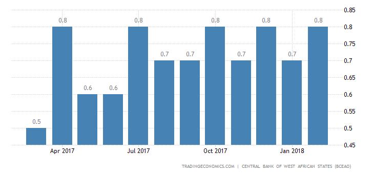 Benin Business Survey Indicator