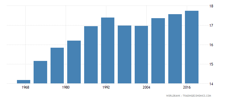 benin life expectancy at age 60 female years wb data