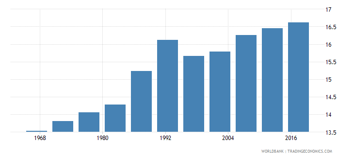 benin life expectancy at age 60 male years wb data