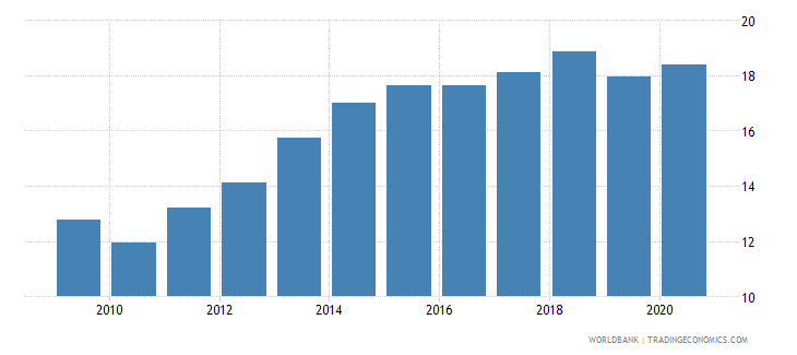 benin liner shipping connectivity index maximum value in 2004  100 wb data