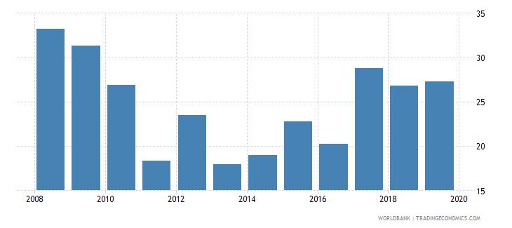 benin liquid assets to deposits and short term funding percent wb data
