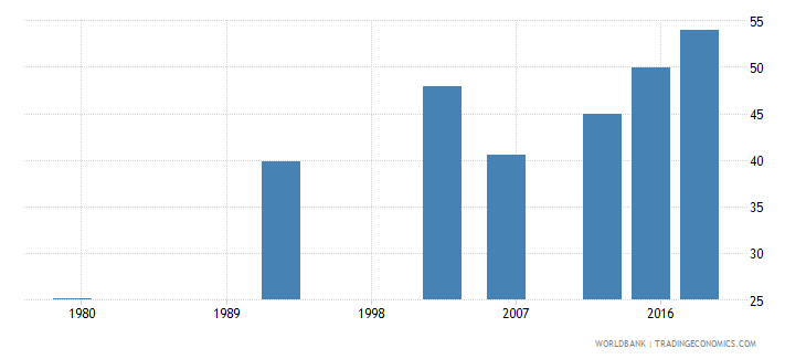 benin literacy rate adult male percent of males ages 15 and above wb data