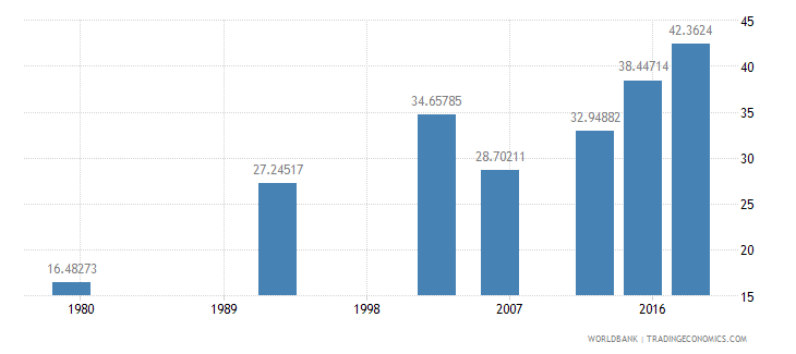 benin literacy rate adult total percent of people ages 15 and above wb data