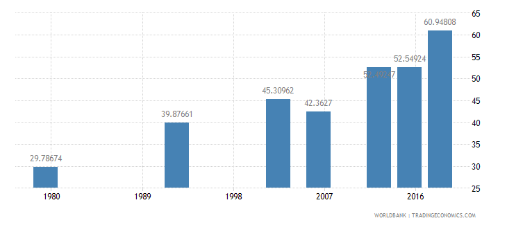 benin literacy rate youth total percent of people ages 15 24 wb data