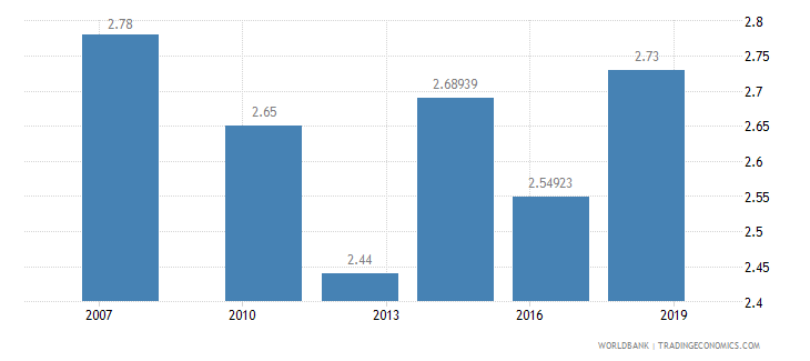 benin logistics performance index ease of arranging competitively priced shipments 1 low to 5 high wb data