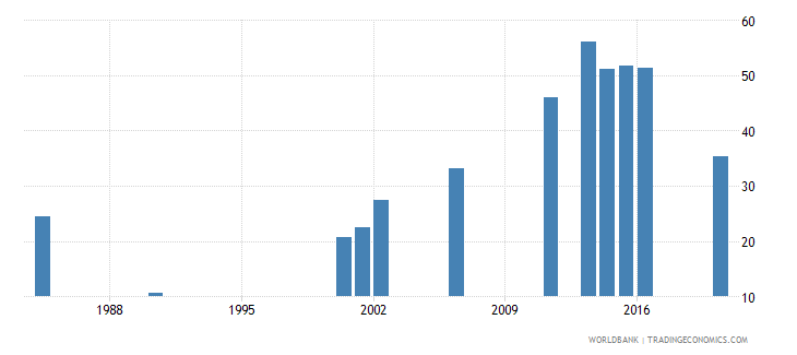benin lower secondary completion rate male percent of relevant age group wb data