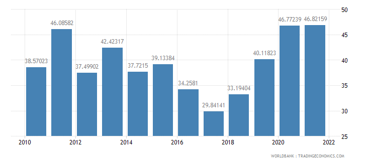 benin manufactures imports percent of merchandise imports wb data