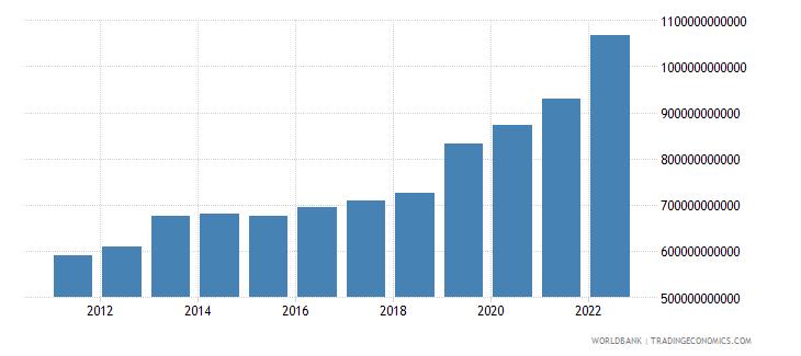 benin manufacturing value added current lcu wb data