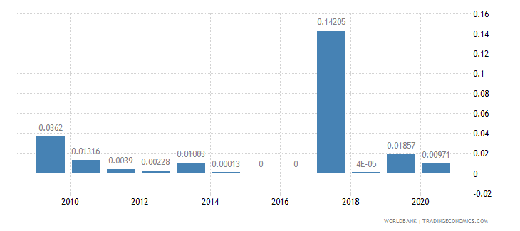 benin merchandise exports by the reporting economy residual percent of total merchandise exports wb data
