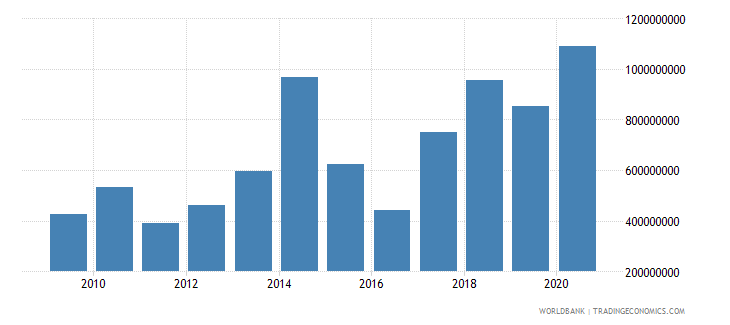 benin merchandise exports by the reporting economy us dollar wb data