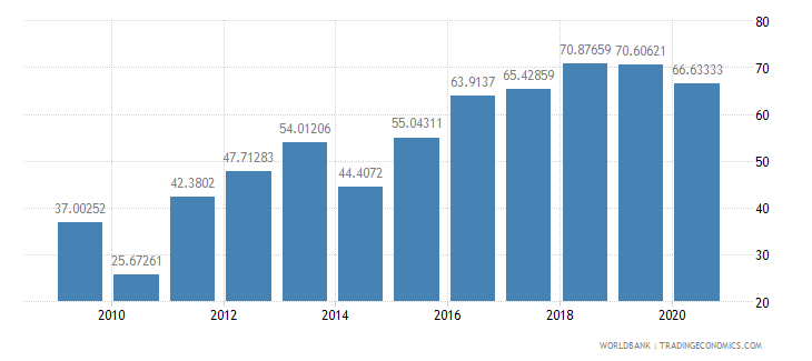 benin merchandise exports to developing economies outside region percent of total merchandise exports wb data