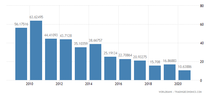 benin merchandise exports to developing economies within region percent of total merchandise exports wb data