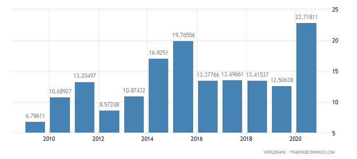 benin merchandise exports to high income economies percent of total merchandise exports wb data