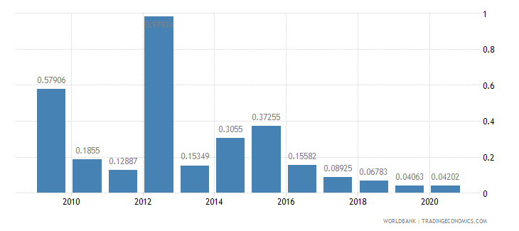 benin merchandise imports by the reporting economy residual percent of total merchandise imports wb data