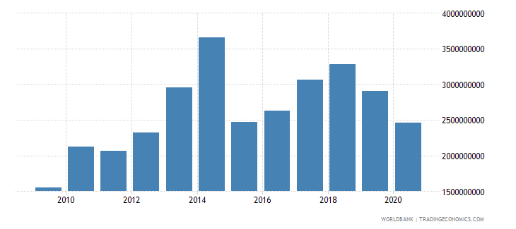 benin merchandise imports by the reporting economy us dollar wb data