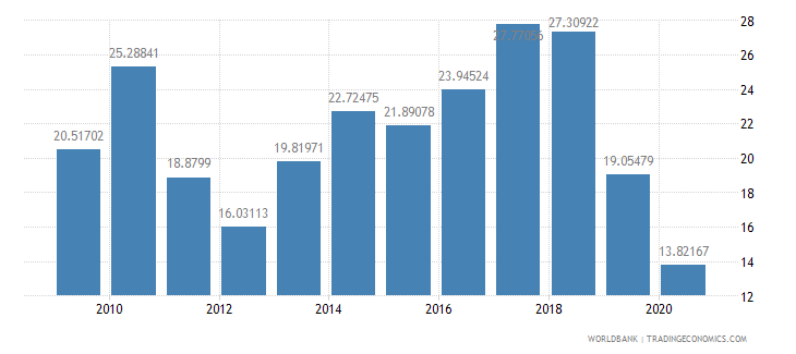 benin merchandise imports from developing economies in east asia  pacific percent of total merchandise imports wb data
