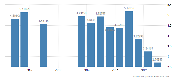 benin military expenditure percent of central government expenditure wb data