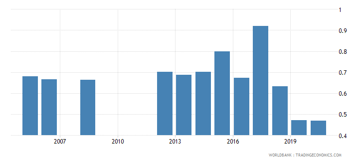benin military expenditure percent of gdp wb data