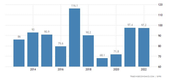 Benin Military Expenditure