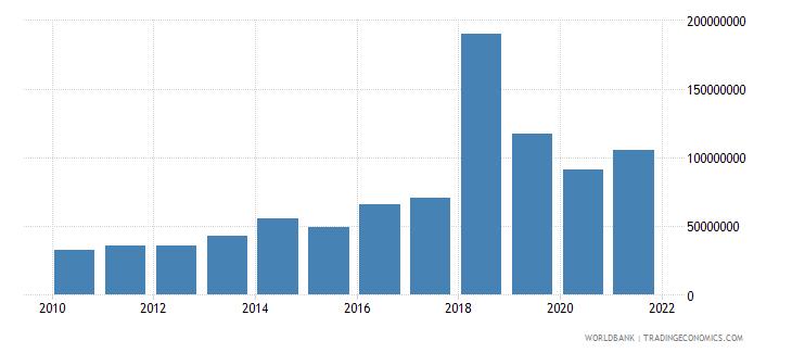 benin multilateral debt service tds us dollar wb data