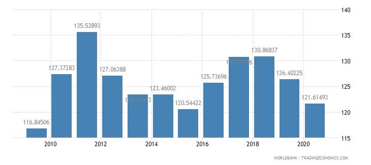 benin net barter terms of trade index 2000  100 wb data