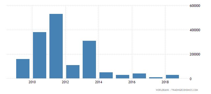 benin net bilateral aid flows from dac donors australia us dollar wb data