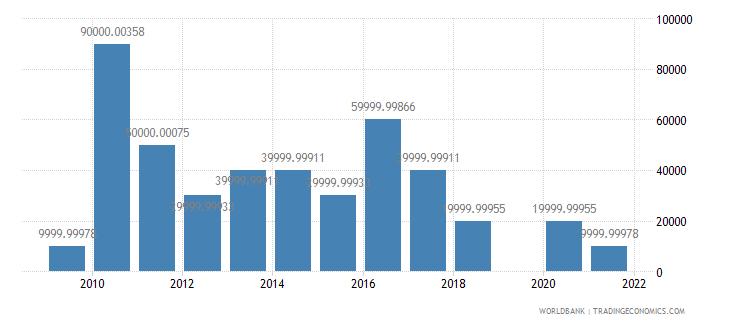 benin net bilateral aid flows from dac donors austria us dollar wb data