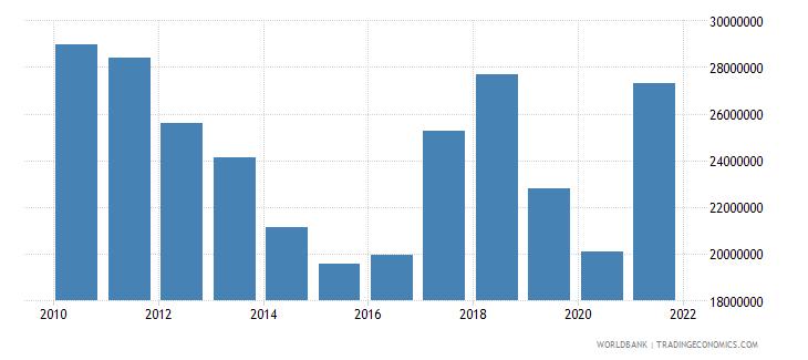 benin net bilateral aid flows from dac donors belgium us dollar wb data