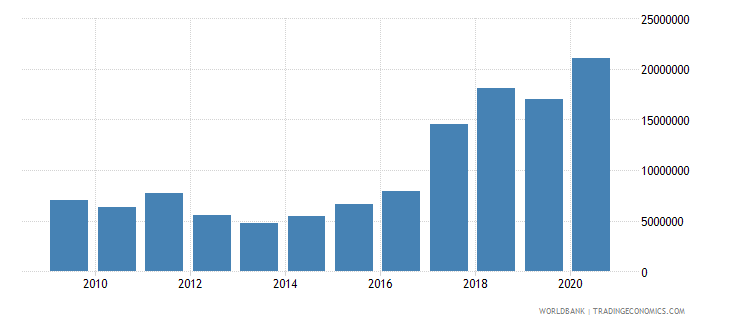 benin net bilateral aid flows from dac donors canada us dollar wb data