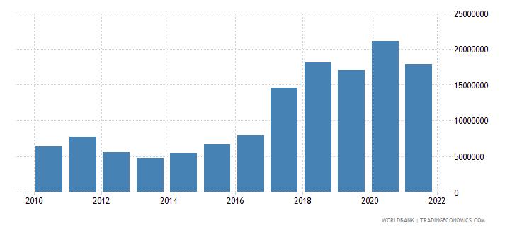 benin net bilateral aid flows from dac donors canada us dollar wb data