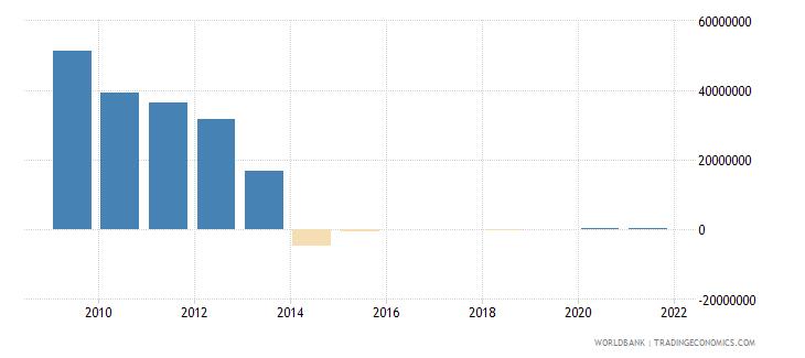 benin net bilateral aid flows from dac donors denmark us dollar wb data