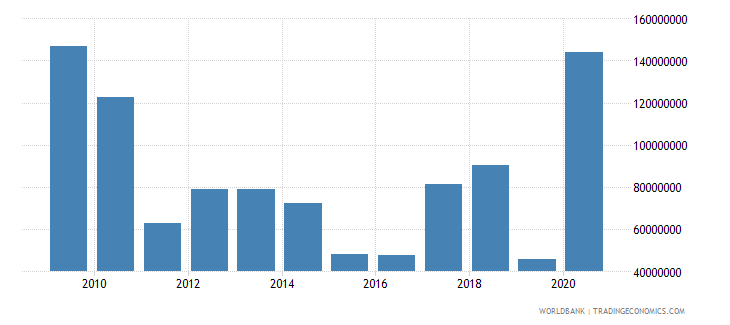 benin net bilateral aid flows from dac donors european commission us dollar wb data