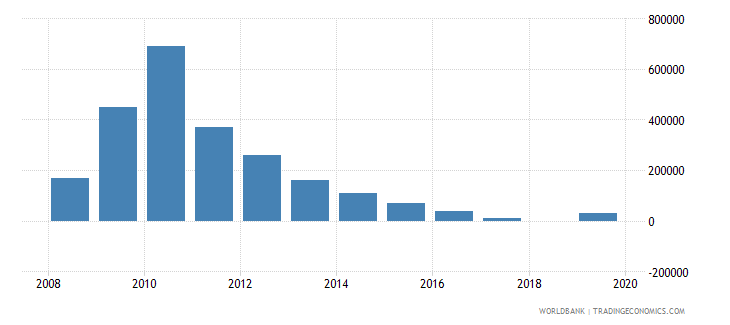 benin net bilateral aid flows from dac donors finland us dollar wb data