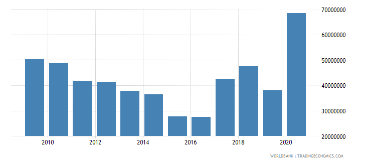 benin net bilateral aid flows from dac donors france us dollar wb data