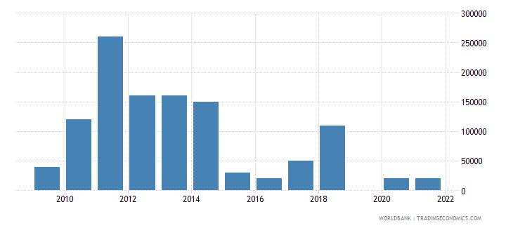benin net bilateral aid flows from dac donors ireland us dollar wb data