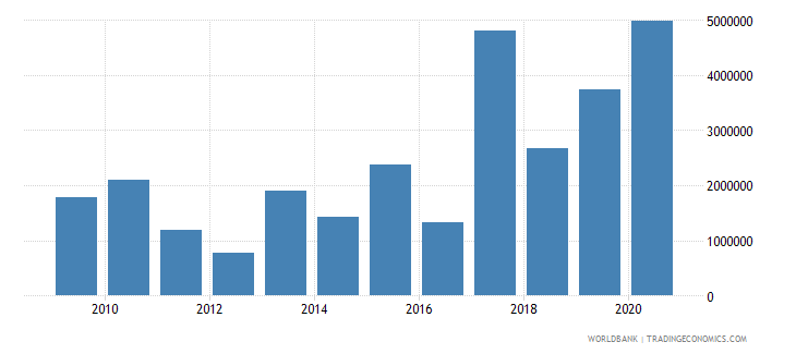benin net bilateral aid flows from dac donors italy us dollar wb data