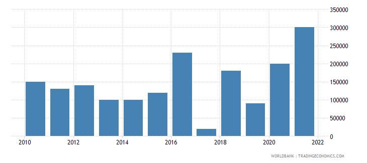 benin net bilateral aid flows from dac donors korea rep us dollar wb data