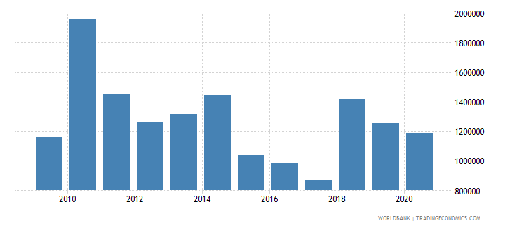 benin net bilateral aid flows from dac donors luxembourg us dollar wb data