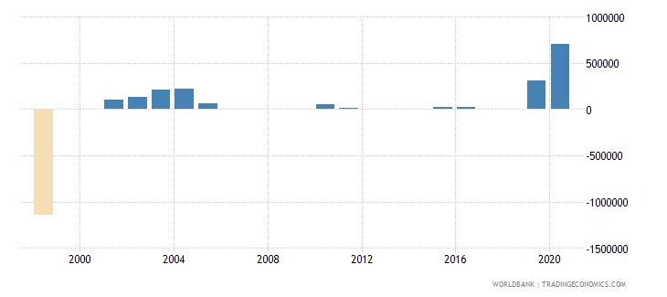 benin net bilateral aid flows from dac donors norway us dollar wb data