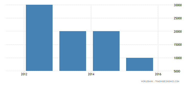 benin net bilateral aid flows from dac donors slovak republic current us$ wb data