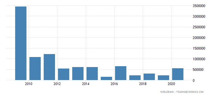 benin net bilateral aid flows from dac donors spain us dollar wb data