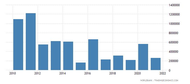 benin net bilateral aid flows from dac donors spain us dollar wb data